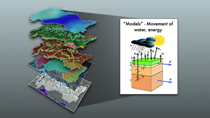 Models-Movement of water, energy